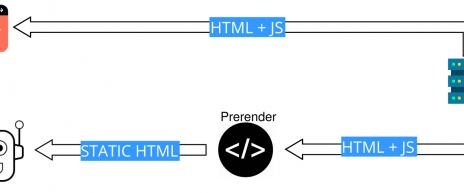 Dynamisk rendering af Javascript til din PWA